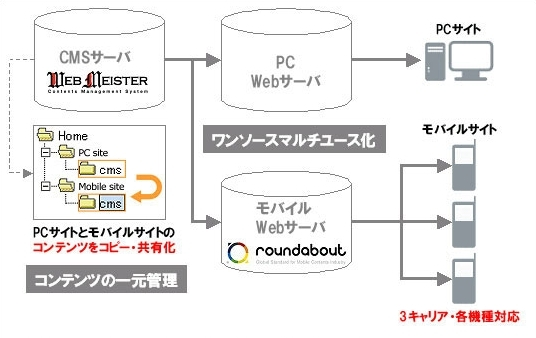 Web Meister & roundaboutのサービス概念